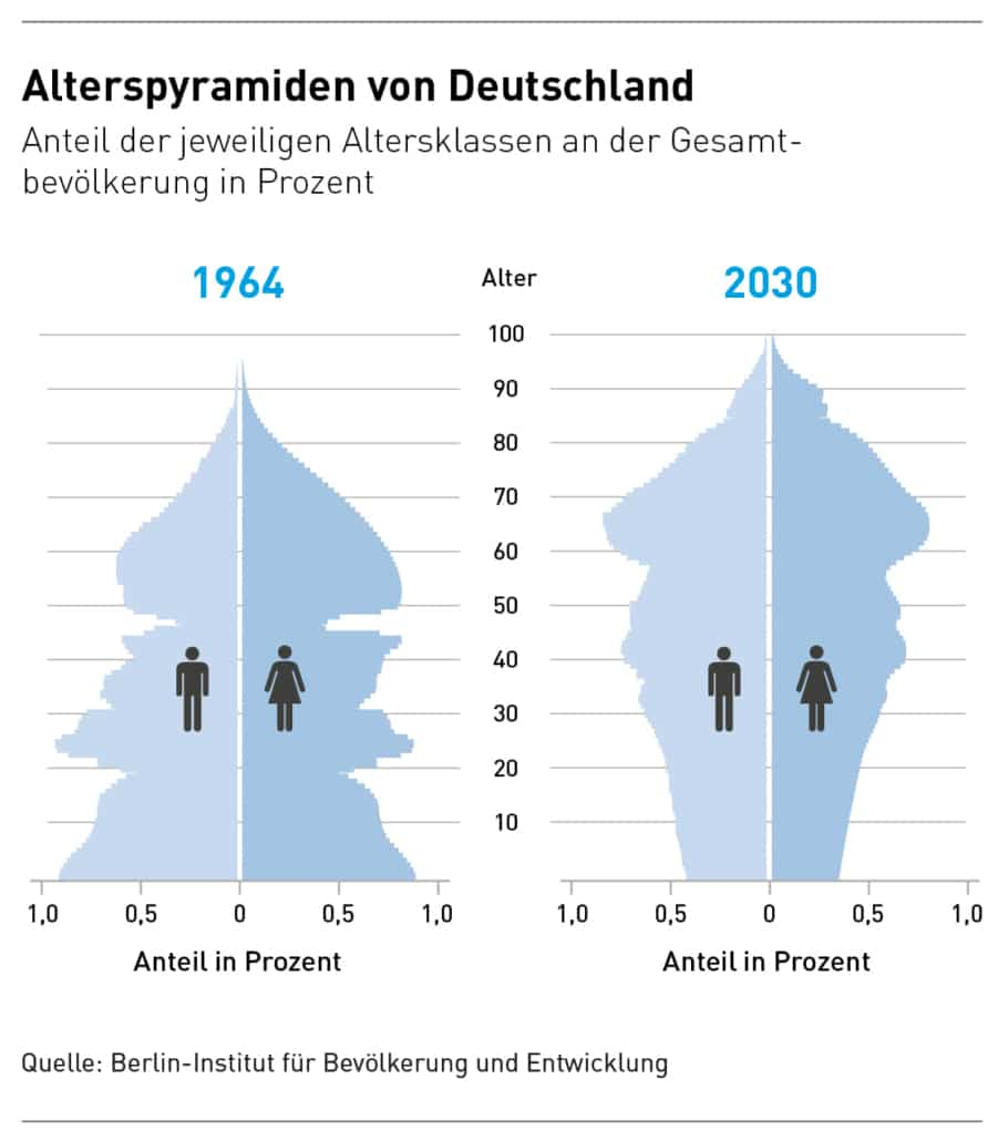 Alterspyramiden von Deutschland